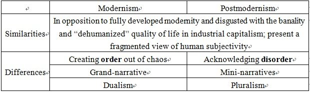Postmodernism in literature