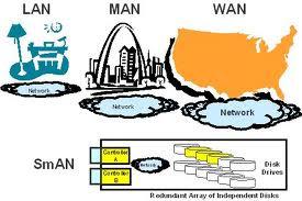 Perbedaan Jaringan LAN, MAN dan WAN
