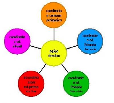 Alejandra Organigrama Sociograma