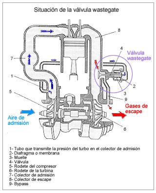 turbo compresor