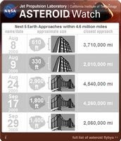 Asteoid Watch Widget