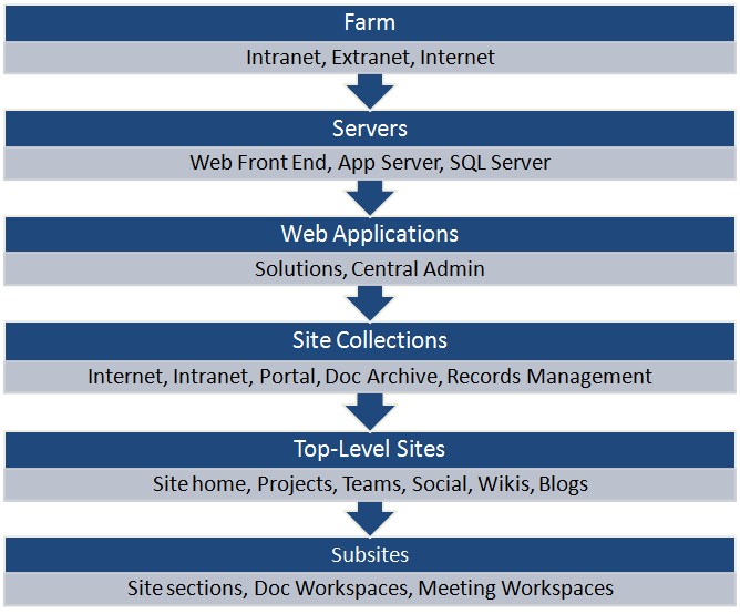 SharePoint 2010 Farm Structure