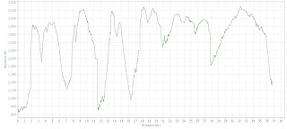 Black Forest Trail partial elevation profile