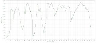 Black Forest Trail partial elevation profile