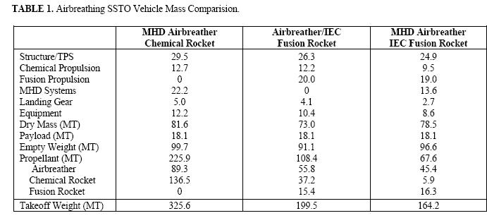 Combining MHD Airbreathing and IEC Fusion Rocket Propulsion