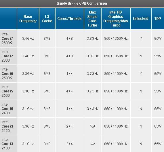 Intel Sandy Bridge Processor Specs – NextBigFuture com