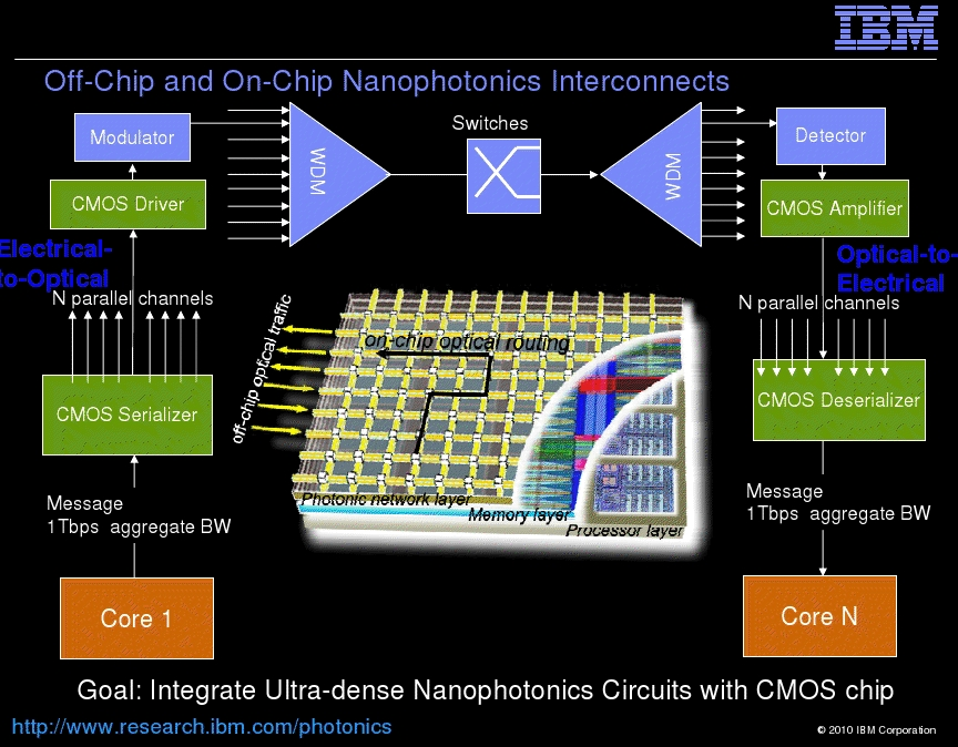 book Broadband Communications: Convergence