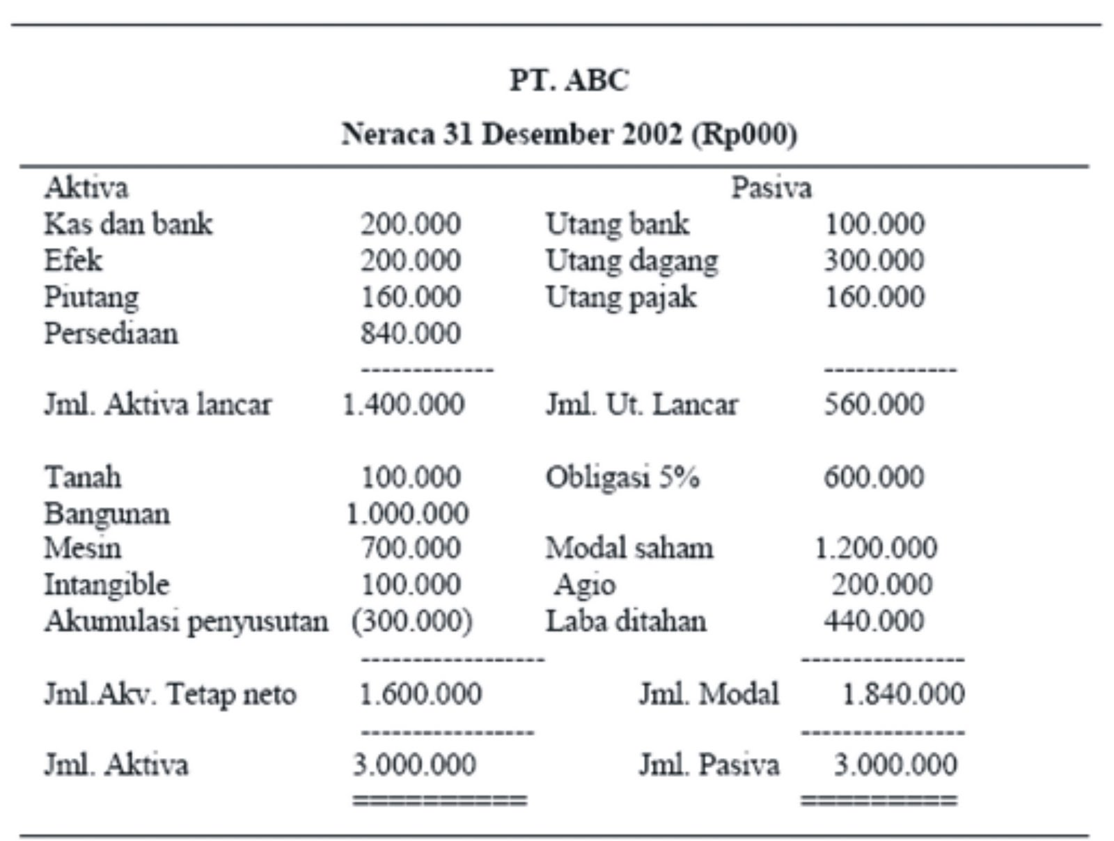Contoh Proposal Laporan Keuangan Suatu Perusahaan