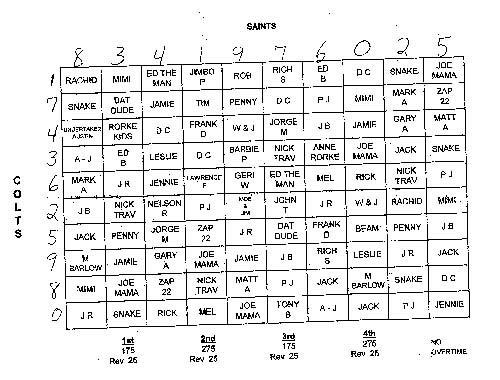 Dislocations: Super Bowl Pool Chart