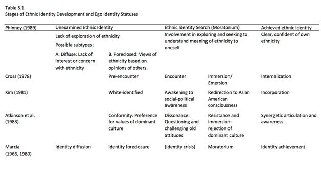 Phinney Ethnic Identity Development 115