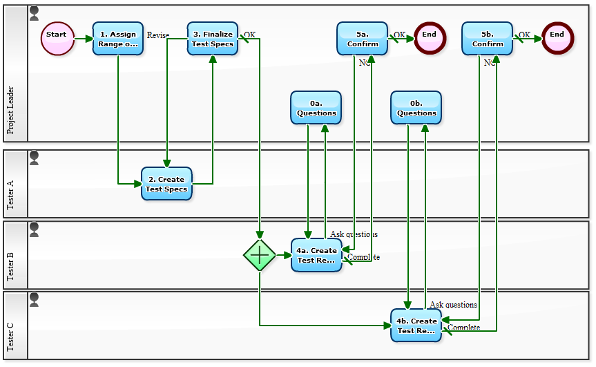 workflow sample  visualization of testing process in