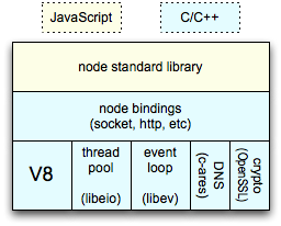 V8+libev+libeio+libcares at the bottom, node bindings in the middle, top layer node.js standard library in JavaScript
