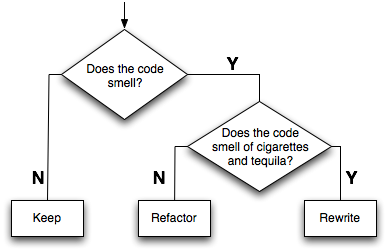 Does code smell? Refactor. Does code smell like cigarettes and tequila? Rewrite.