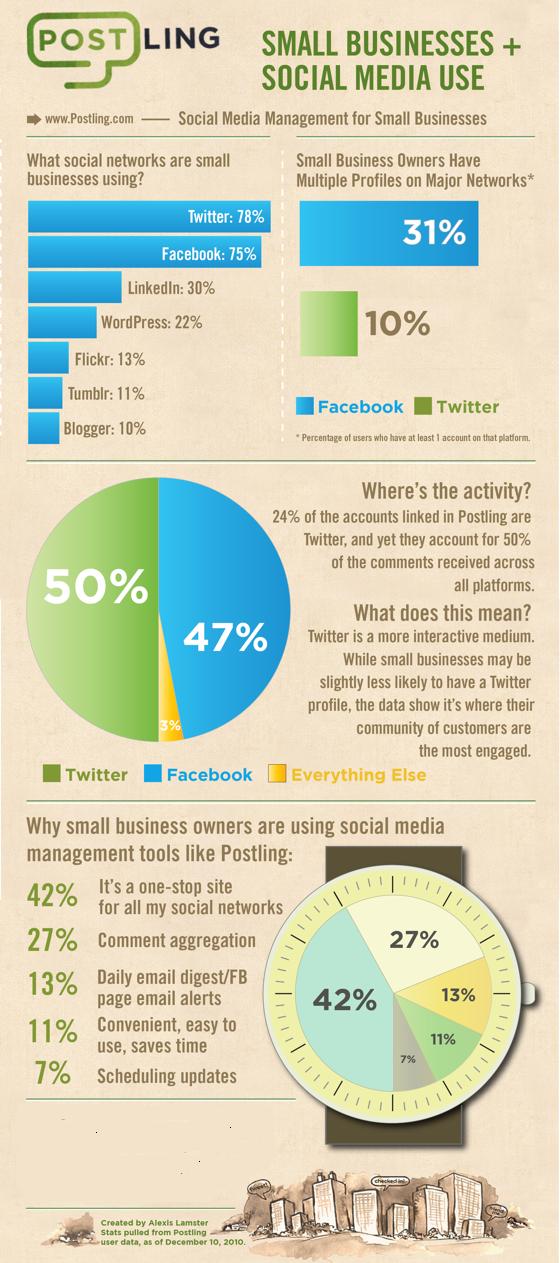 Infografía: uso de las pymes de las redes sociales