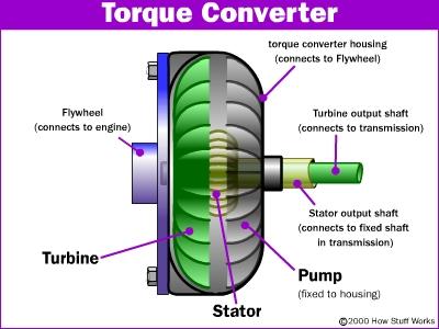 Torque Cutaway