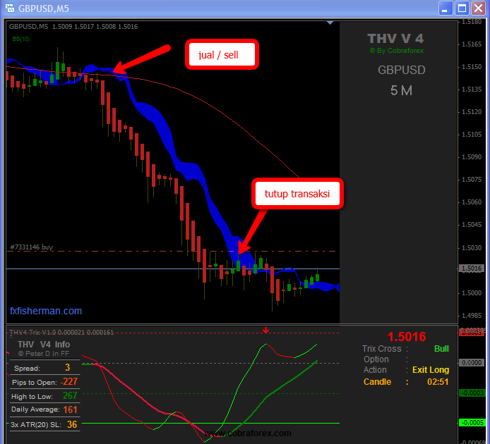 Thv trix forex indicator