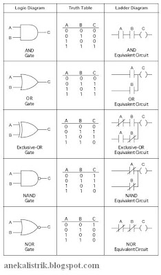 Logic Symbols, Truth Tables, and Equivalent LadderPLC