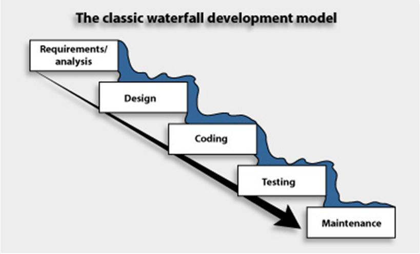 Software Engineering: Waterfall Model
