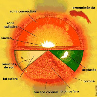 O sol aquecerá 7 vezes mais dis, as escrituras sagrada nas profecias.