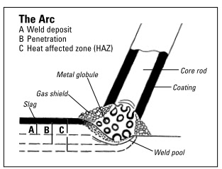 All About Mechanical Engineering: Welding Process
