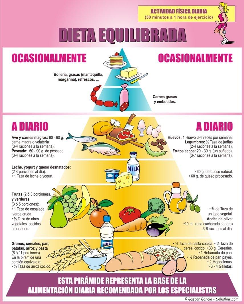 Dieta del metabolismo acelerado funciona