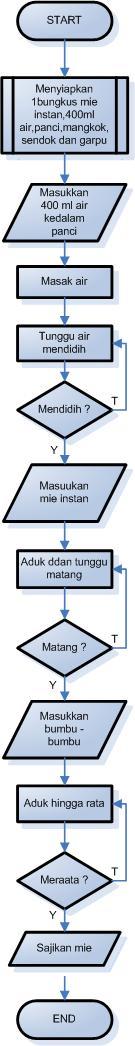 Tutorial Algorithm And Programming Contoh Algoritma Flowchart Dan Pseudocode
