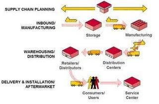 sistem otomasi perdagangan dhl