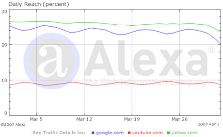 alexa traffic chart watermark