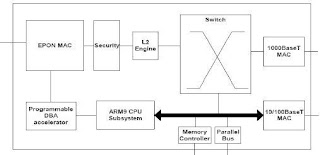Block Diagram Onu