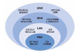Standar-standar yang ada dengan spesifikasi yang mendukung komunikasi sampai tingkat man di satukan dengan standar wimax