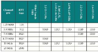 Profil Sistem Release-1 untuk mobile wimax