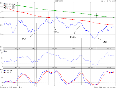 How to use Oscillators to BUY an SELL