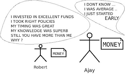 Key to Excellent Financial Planning is Early Investing