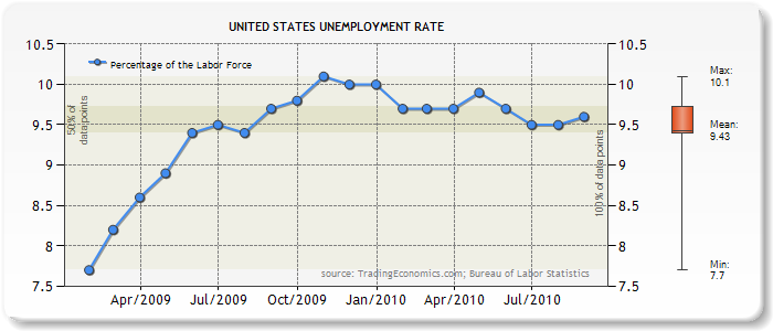 State unemployment rate in the U.S. September 2018