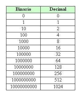 La binaria