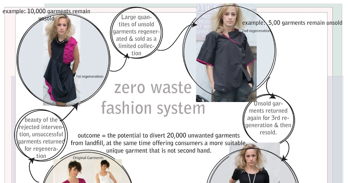 Unbutton The Zero Waste Fashion System