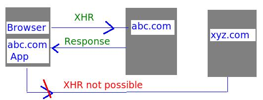 Insight: Cross Domain Ajax Request - Proxy, JSON style, FlXHR, XDR