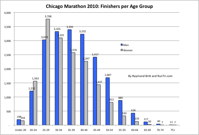 Here   how the chicago marathon finishers were distributed by age group also see average finish times and our exclusive runtri number of runners per rh
