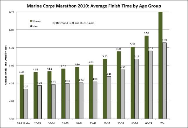 2010 Marathon Marine Results Corps