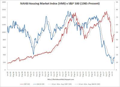 The Value at Risk: NAHB Housing Market Index v  S&P 500