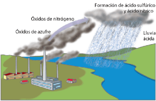 Resultado de imagen de fotos lluvia acida