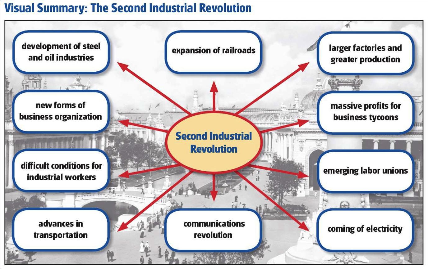 Mr Tesler S Ap Us History Blog The Second Industrial Revolution