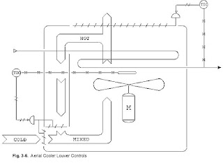 Chemical & Process Technology: Air Cooled Heat Exchanger