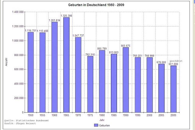 Geburtenstatistik Deutschland