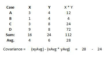 calculate the covariance between x and y