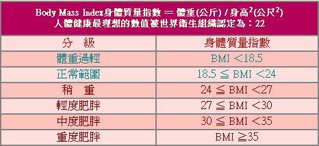 減重一公噸,健康加滿分!: 身體質量指數(Body Mass Index)BMI計算方式