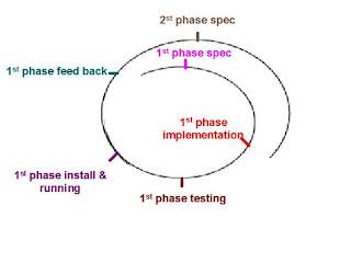 המודל הספירלי