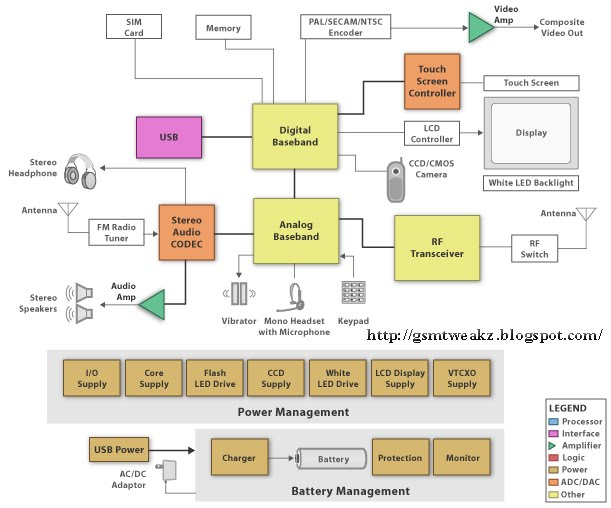 Learn the 2 Block Diagram of a Cellphone | My Digital Life
