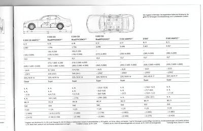 Leaked: Mercedes E-Class sedan brochure