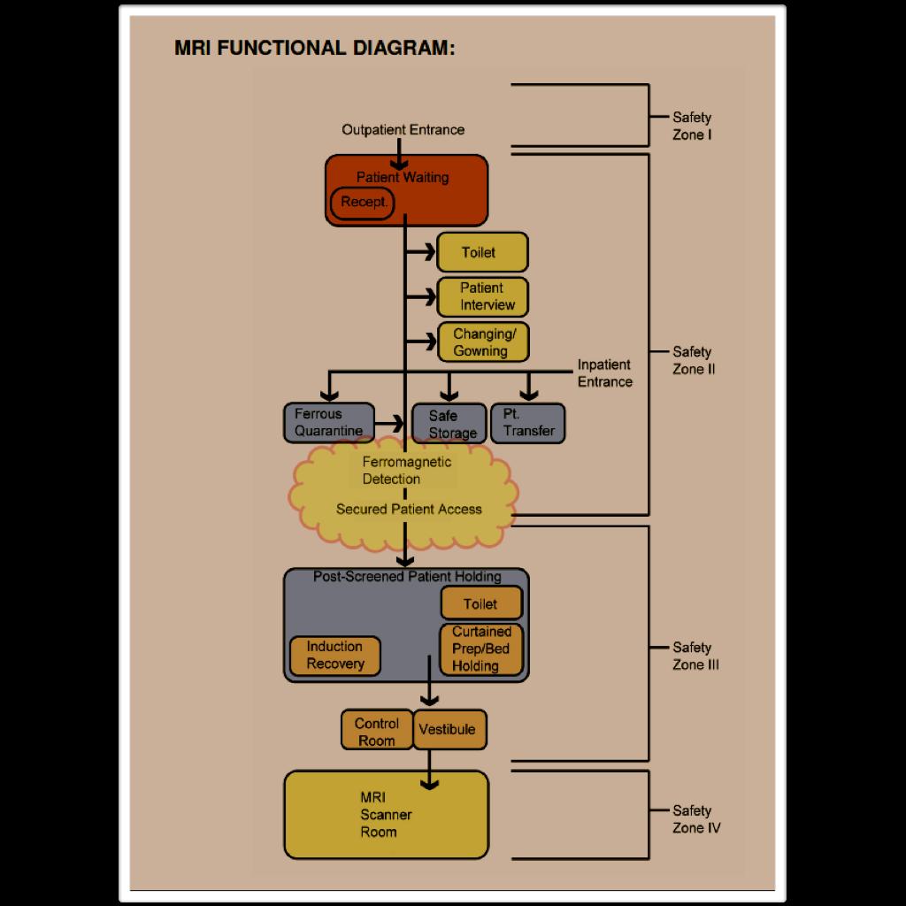 MRI BLOG: New Standard For The Design Of MRI Suite